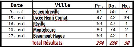 Tableau de résultats de mai 2019